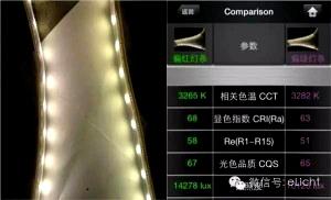 مقایسه SDCM دردو نوع LED